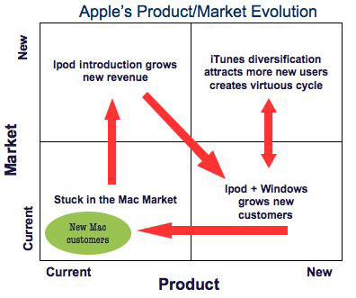 product market grid of apple ipod Apple products are what apple inc is all aboutthere are so many aspects in creating apple products and suppliers are a large part of apple productionapple has a large list of electronic.