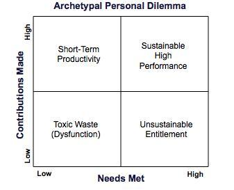 Archetypal Personal Dilemma