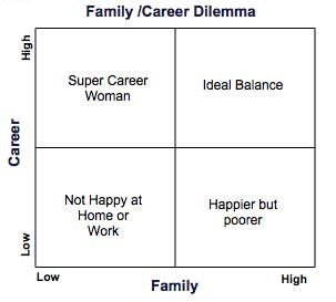 one-career family versus two-career family essay Job families explanation and guidelines designed to promote an employee's career objective and fulfill annual promotions within a job family occur one level.