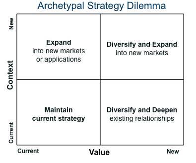 archetypal-strategy-dilemma
