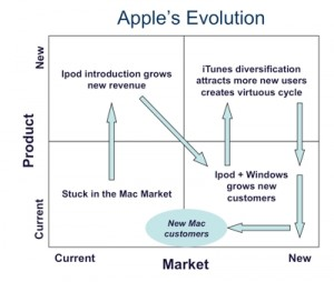 ansoff matrix on apple An ansoff matrix displays possible growth strategies visually smartdraw gives you the tools to make presentation-quality diagrams try it free today.