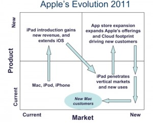 apple-evolution-2a